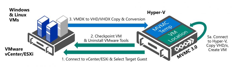 Microsoft Virtual Machine Converter with VMware ESX to Hyper-V Convert